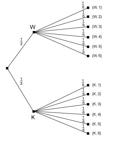 Erstes Baumdiagramm