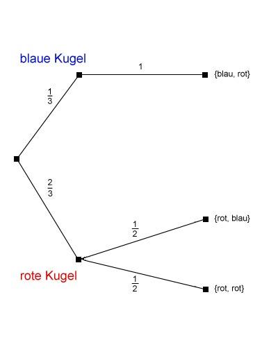 Baumdiagramm fuer das Urnenmodell