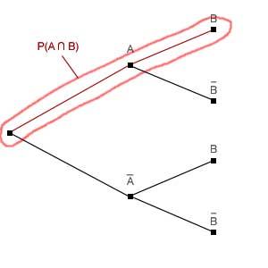 P(A Schnittmenge B)