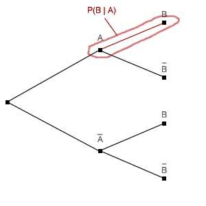 P(B unter A)