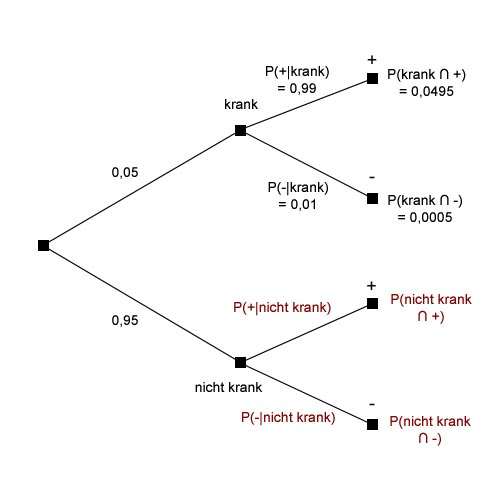 Zweites Baumdiagramm