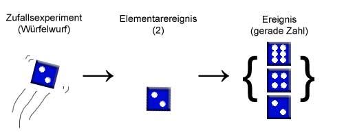 Zufallsexperiment => Elementarereignis => Ereignis