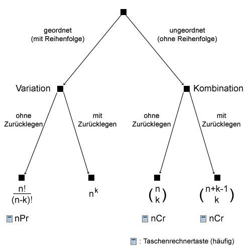 Uebersicht Kombinatorik