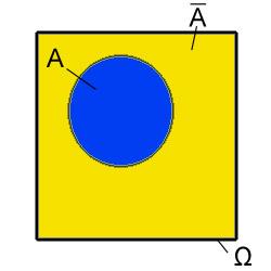 A und Gegenereignis zu A