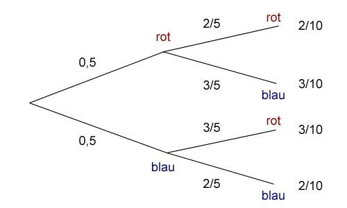 Baumdiagramm zur Urne