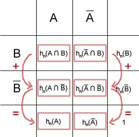 Summenbildung (vertikal)