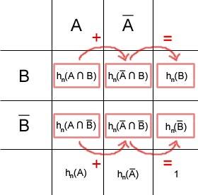 Summenbildung (horizontal)
